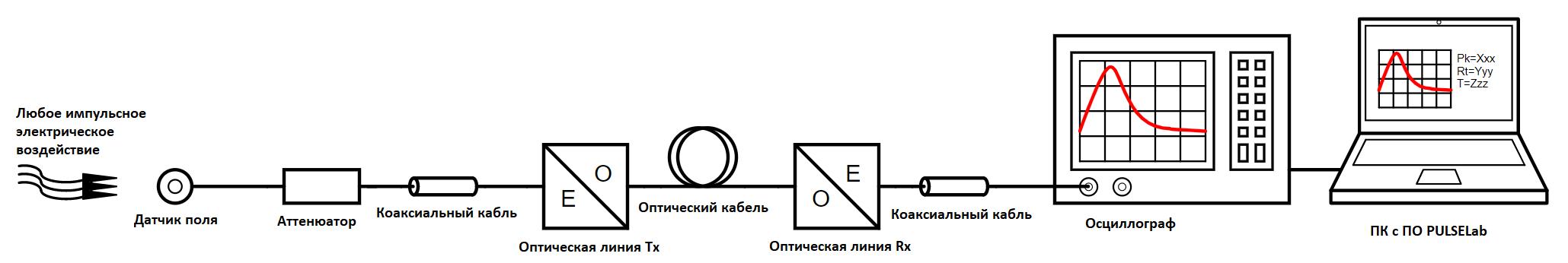 Пример схемы измерения