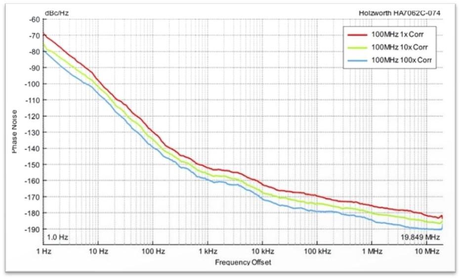 Новое видео! Измерение истинного уровня шума анализатора фазового шума Holzworth (Часть 2)